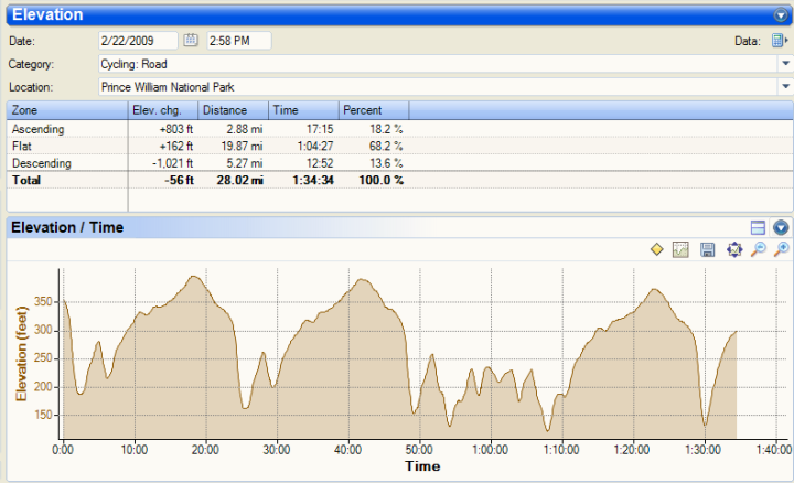 Garmin 305 Elevation Profile in Sport Tracks