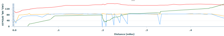 Garmin 405 Graph on Treadmill