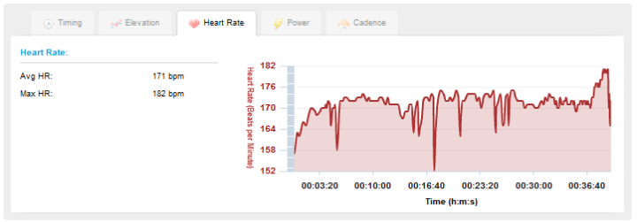Garmin Connect HR graph with 310XT