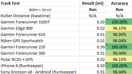 2011 Sport Device GPS Accuracy In Depth: Part I | DC Rainmaker