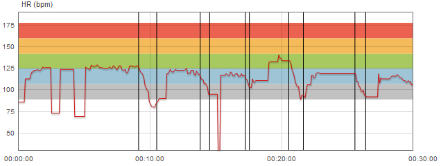 Polar RCX5 Heart Rate Data while swimming