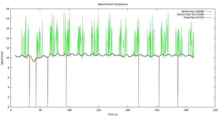 speed_sensor_comparison