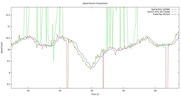 speed_sensor_comparison_zoom
