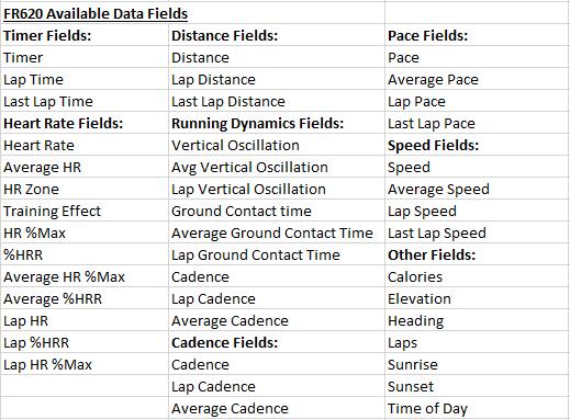 Garmin FR620 Data Fields