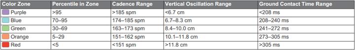 Garmin FR620 Running Dynamics Ground Contact Time Charts