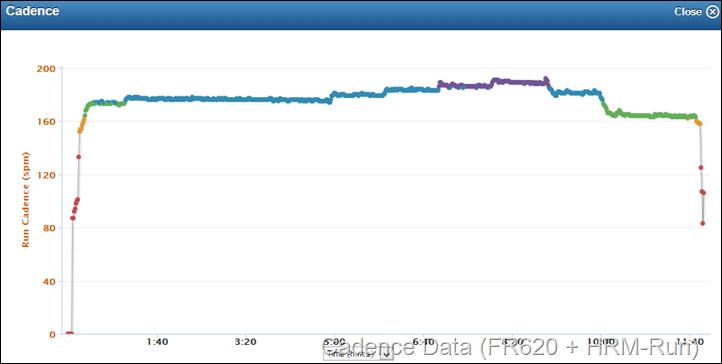 Garmn FR620 on treadmill Cadence Data