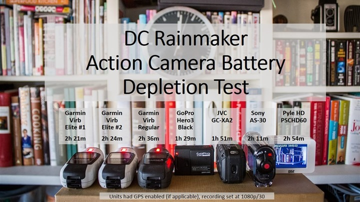Action Camera Battery Depletion Tests