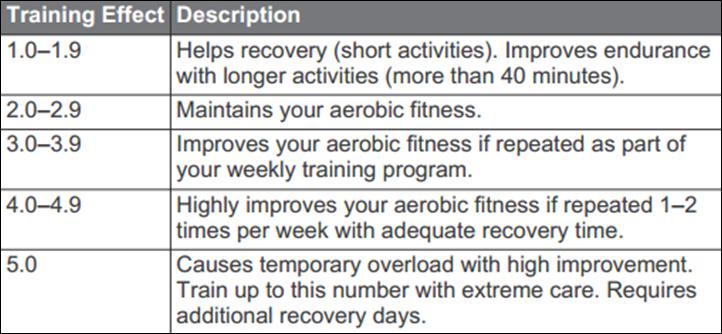 Garmin Fenix2 Training Effect