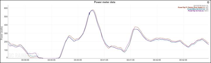 Power2Max NG ECO In-Depth Review | DC Rainmaker