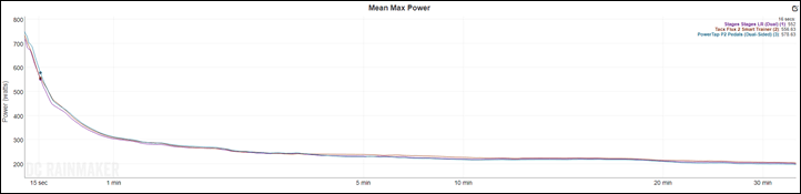 PowerTap P2 Power Meter Pedals In-Depth Review | DC Rainmaker